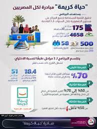 الحكومة تستعرض أبرز أهداف مبادرة حياة كريمة.. إنفوجراف