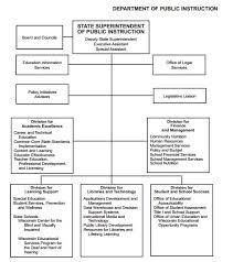 Wisconsin Department Of Public Instruction Ballotpedia
