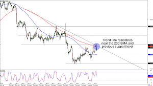 Aud Jpy Chart Chart Art Short And Long Term Aussie Plays With Aud Jpy And