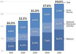 Wow Entitlement Spending Will Nearly Double By 2050