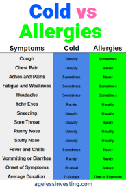 Cold Vs Allergy Symptoms Chart How To Get Rid Of A Cold Fast Overnight 25 Home Remedies