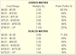 Auto Repair Cost Chart Arc Pricing Policy