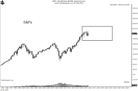 Msci World Stock Index Chart The Chart Of The Month Msci World Index Building A Top