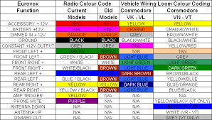 vx commodore stereo wiring colours vx image wiring vx commodore stereo wiring diagram vx auto wiring diagram schematic on vx commodore stereo wiring colours