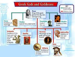 Olympian Gods And Goddesses Chart Blendspace Greek Project Greek Gods Goddesses Greek