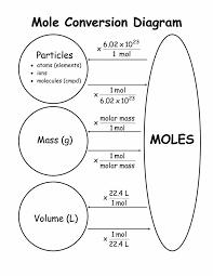 Mole Conversion Chart Chemistry Lessons Chemistry