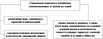 Курсовая работа Пенсионное обеспечение военнослужащих в России Рисунок 1 1 Основные направления социальной политики в Российской Федерации в отношении военнослужащих и членов их семей 2