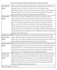 best object relations images object relations  my cultural identity essay my cultural identity essay a guide to writing about who you are a cultural identity essay is a paper that you write exploring