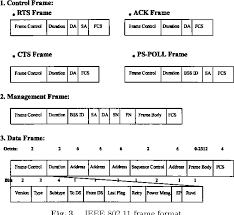 802 11 frame format figure 3 from a priority scheme for ieee 802 11 dcf access method