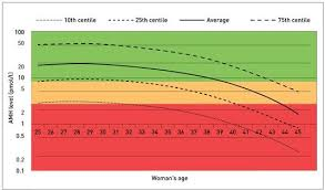 Amh Levels Understanding Amh Blood Test Results Low Amh