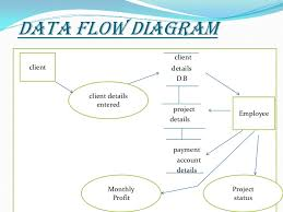 finance management system lt br   gt     data flow diagram lt br