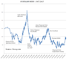 Us Dollar Index Live Chart Investing Com Indicators Of U S Dollar Strength And Weakness Seeking Alpha