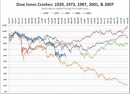 Stock Comparison Chart Stock Market Crash Historical Comparison Update Seattle Bubble
