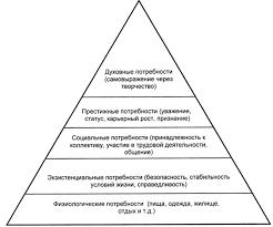 Реферат Этапы развития науки управления персоналом com  Этапы развития науки управления персоналом
