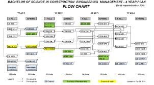 Biological Engineering Flowchart Lsu 2017 2018 2019 Clark
