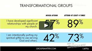 edstetzer uses lifeway research to show groupsmatter on vimeo