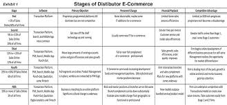Chart Of Commerce Showing Its Branches E Commerce In Stages Part 1 2017 07 06 Phcppros