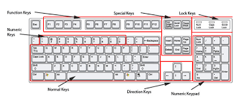 Keyboard Chart Keyboard Keyboard Qwerty Keyboard Image Computer