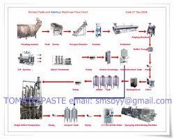 Tomato Sauce Production Flow Chart Tomato Paste Production Plant Id 2914452 Buy Tomato Paste
