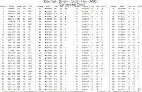 Binary Octal Hexadecimal Chart Hexadecimal Decimal Binary And Octal Converter Allows You To