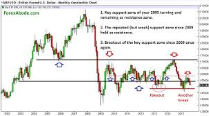 Gbp To Usd Today Chart Focus Remains On The Downside For Gbp Usd Forexabode Com