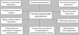 Реферат Карась Роман Олегович Моделирование оценки  Система управления персоналом