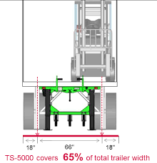 ts 5000 trailer stabilizer loading dock management rite hite snowmobile trailer loading diagram this extra wide top plate provides safe and secure support, especially for uneven loads when there is a greater risk of trailer tip over