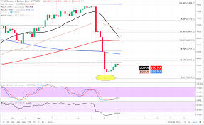 Pick Up The Pieces Chart Bitcoin Price Analysis Picking Up The Pieces Coin News
