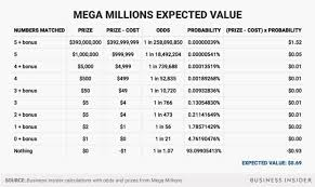 Mega Millions Payout Chart News Mega Millions Jackpot Expected Value Business Insider
