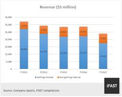 Genting Singapore Plc Strong Balance Sheet And Cash Flow