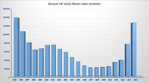 Vinyl Record Sales Chart The Return Of The Lp What Lies Behind The Renewed Appeal