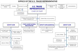 Organizational Chart | United States Trade Representative
