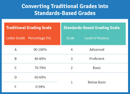 School Grading Scale Chart Standards Based Grading What To Know In 2019 Schoology