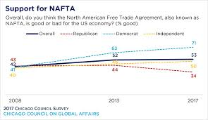 pro trade views on the rise partisan divisions on nafta widen  president trump s core supporters those who express a very favorable view of him are the least likely to say nafta is good for the us economy 23%