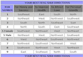 feng shui office direction. Lucky Feng Shui Directions Chart Office Direction S