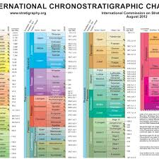 International Chronostratigraphic Chart 2018 The Ics International Chronostratigraphic Chart Gradstein