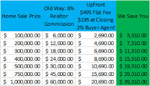 Real Estate Commission Chart Sell Your Home For 495 Flat Fee Mls Broker Homeside Realty