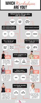 Kanye Org Chart Kanye West Flowchart Kanye West Org Chart