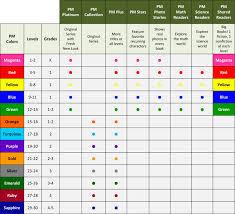 Ar Guided Reading Level Conversion Chart Bedowntowndaytona Com