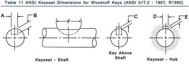 Woodruff Keys Din Metric Key Cutter With Radius Keyseat