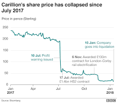 Carillion Stock Chart Carillion Six Charts That Explain What Happened Bbc News