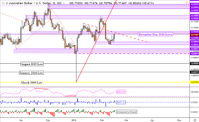 Aud Usd Eyes Resistance Aud Nzd Resumes Fall Gbp Aud May