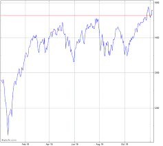 Dj Us Completion Total S Index Chart Dwcpf Advfn