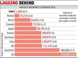 At Rs 1 Lakh Indias Bank Deposit Insurance Lowest In World