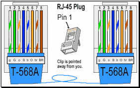 sai system support ethernet cable color coding diagram t 568a straight through ethernet cable