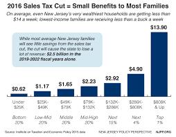 8 875 Sales Tax Chart Modernizing New Jerseys Sales Tax Will Level The Playing