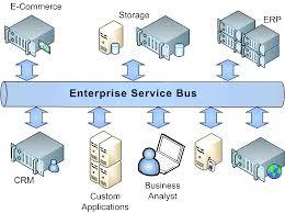 Esb Enterprise Service Bus And As Application Server