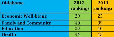 data chart for kids. Oklahoma Kids Count Blog Chart Photo Data For R
