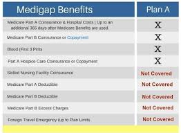Compare Medicare Supplement Plans This Article Gives A