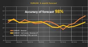 EURUSD – 6 month forecast   ExMetrix - data science online